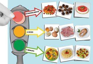 El semaforo de la buena alimentación
