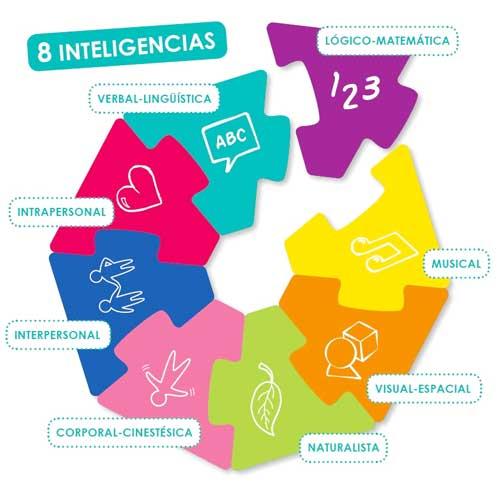 El reto de las inteligencias múltiples detalle 2